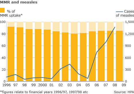Measles has become more common since Wakefield's 1998 paper was released.
